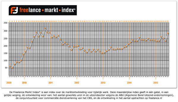 freelance markt